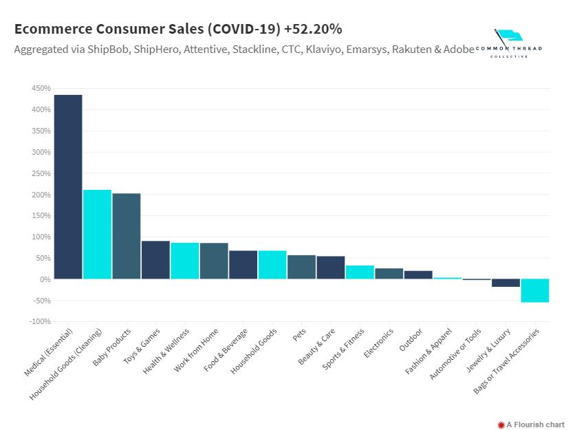 eCommerce consumer sales