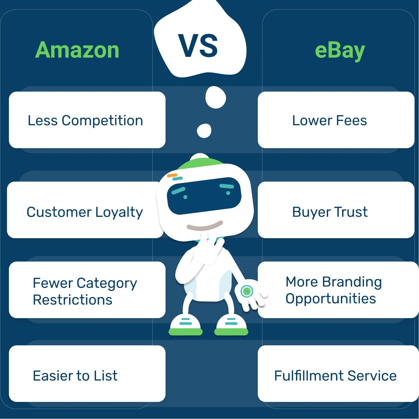 selling eBay vs Amazon