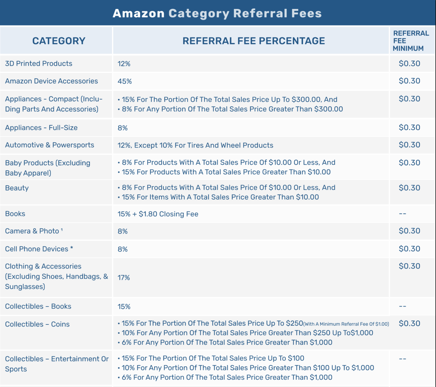 amazon fee